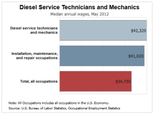 Diesel Mechanic Salary