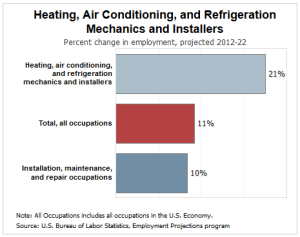 hvac-job-growth