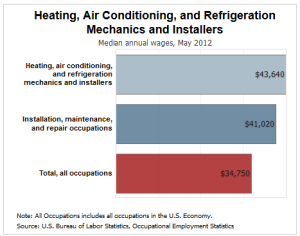 HVAC mechanic salary