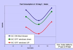 sedan fuel consumption