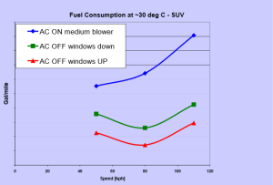 SUV fuel consumption