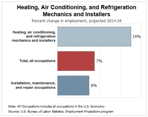 HVAC jobs growth