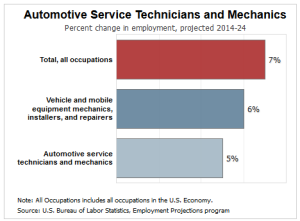 car mechanic job outlook