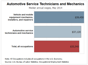 car-mechanic-salary-2014