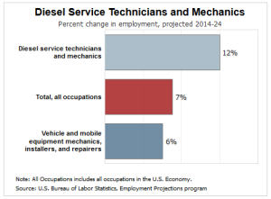 Diesel Mechanic good degrees to get