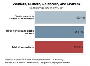 welder-salary-2014